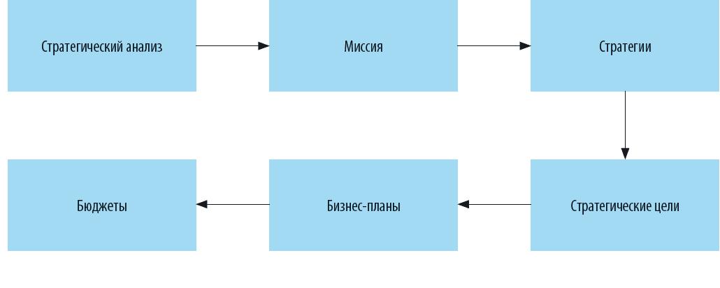 стратегический план развития